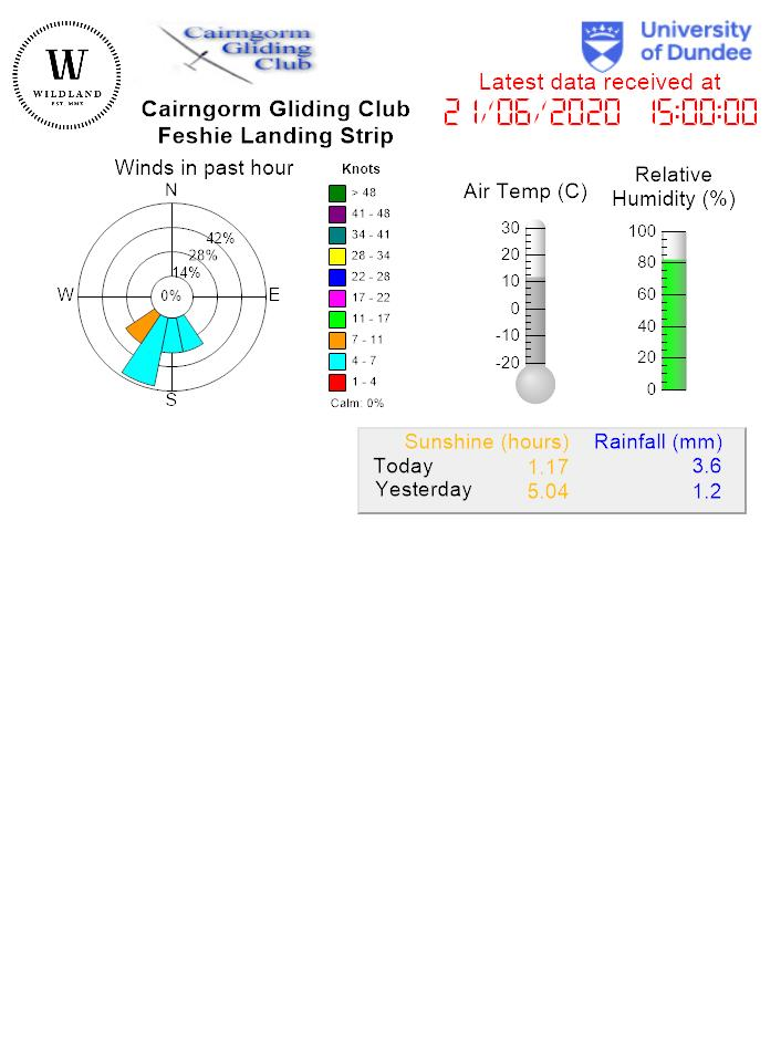 Current conditions graphical display
